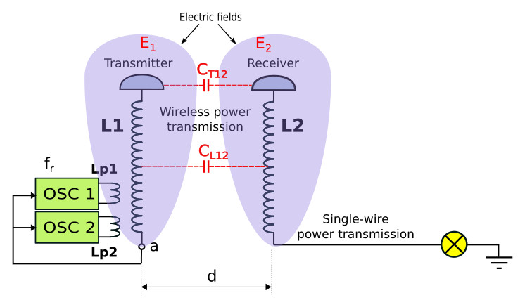 Wireless and Single-wire Power Transmission