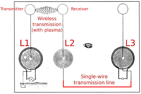 Tesla Wireless transmission