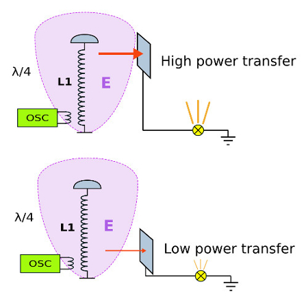 Tesla coil and capacitive power transfer