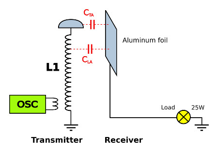 Capacitive Coupling Wireless Power Transmission