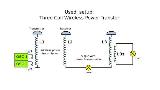 wireless electricity - wireless power - impedance matching - setup