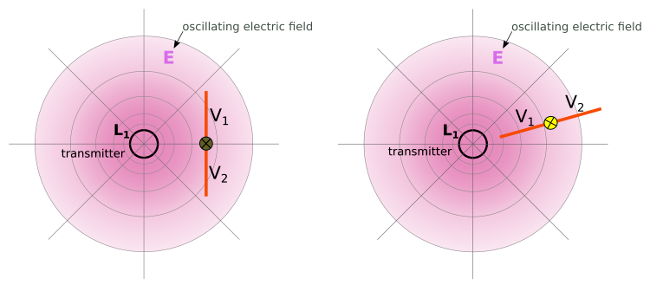 Capacitive coupling (electrostatic induction) and electric dipol - wireless power