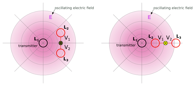 Resonant capacitive coupling - dipole configuration with two coils in resonance5- wireless power