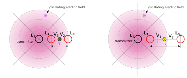 Resonant capacitive coupling - dipole configuration with two coils in resonance - wireless power - 3CT